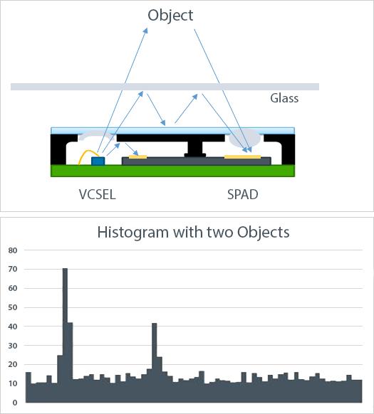 Time of Flight Sensors Histogram
