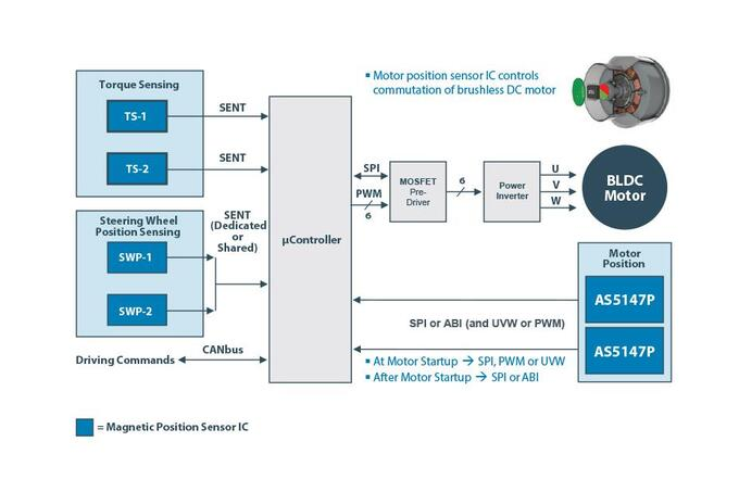 ams position sensors EPS architecture