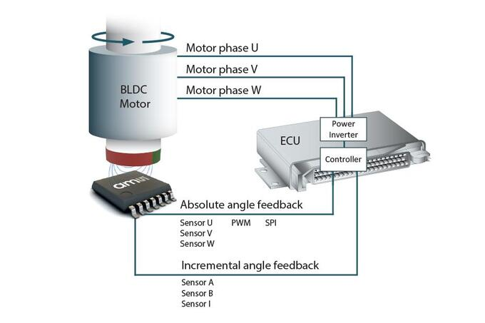 ams position sensors motor control example