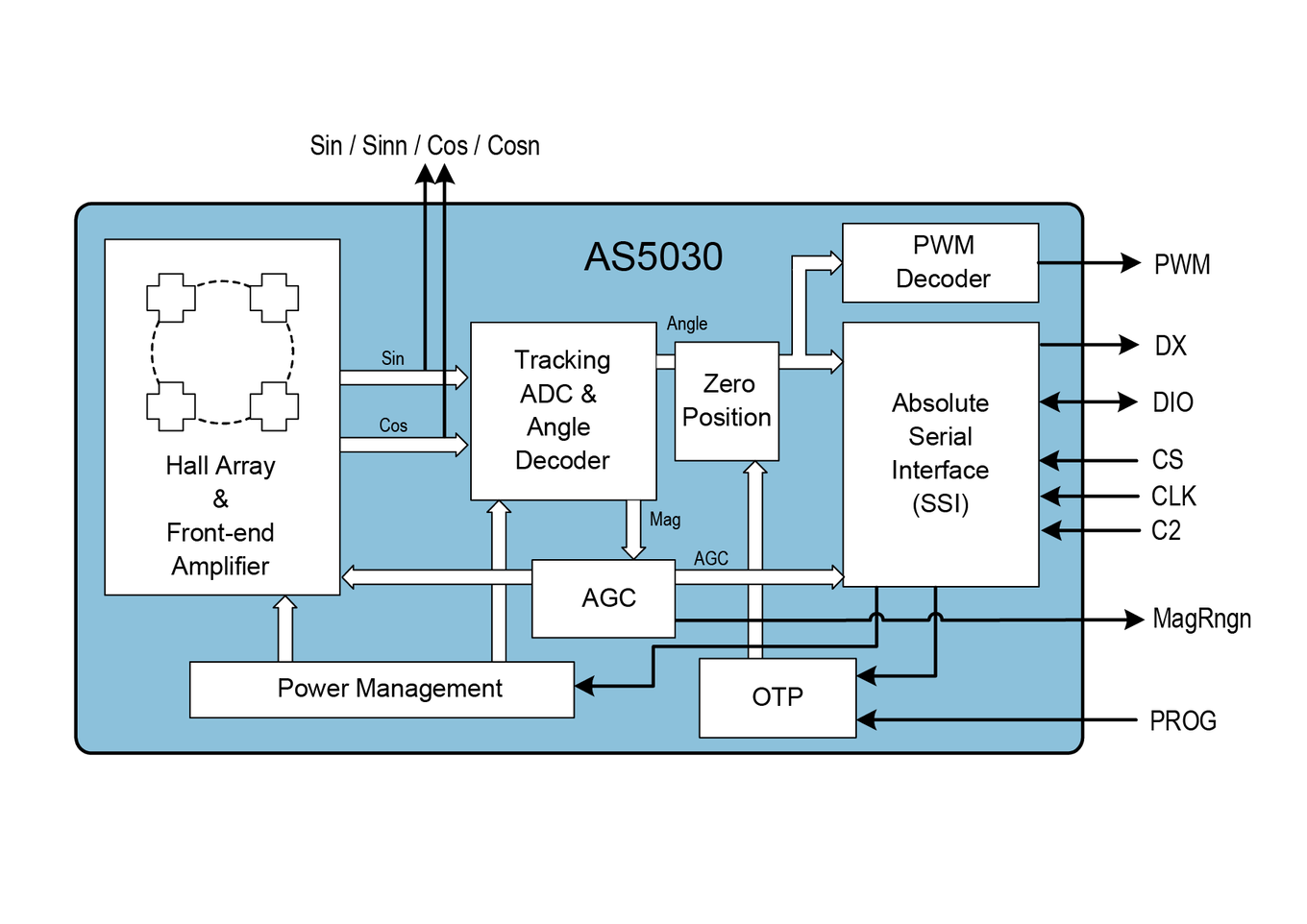 AS5030 Block Diagram