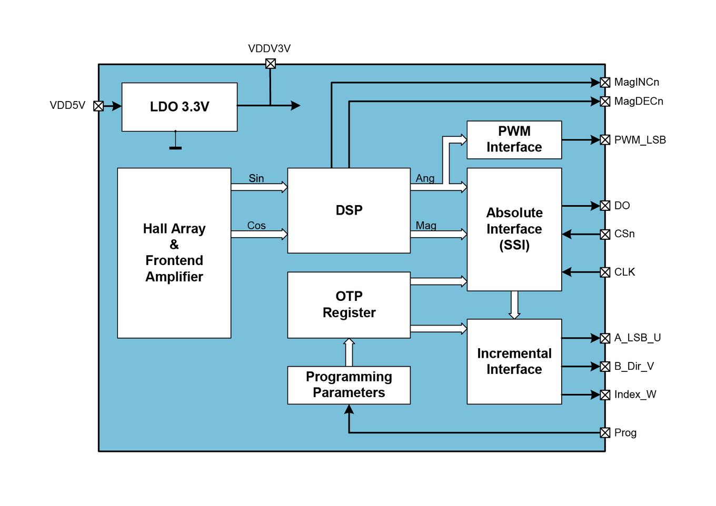 AS5040 Block Diagram