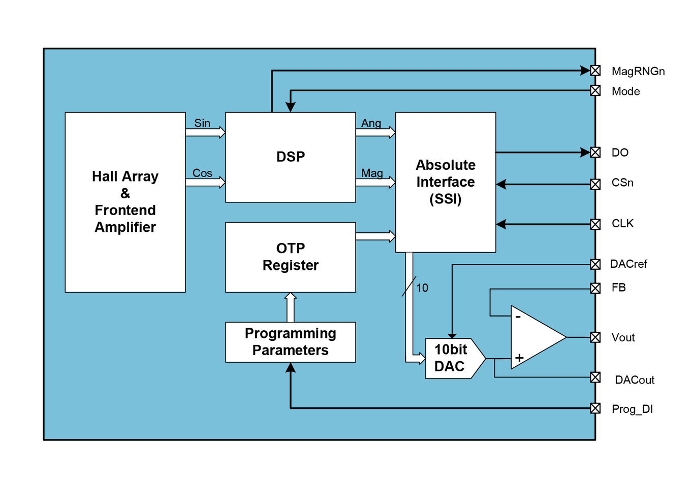 AS5043 Block Diagram