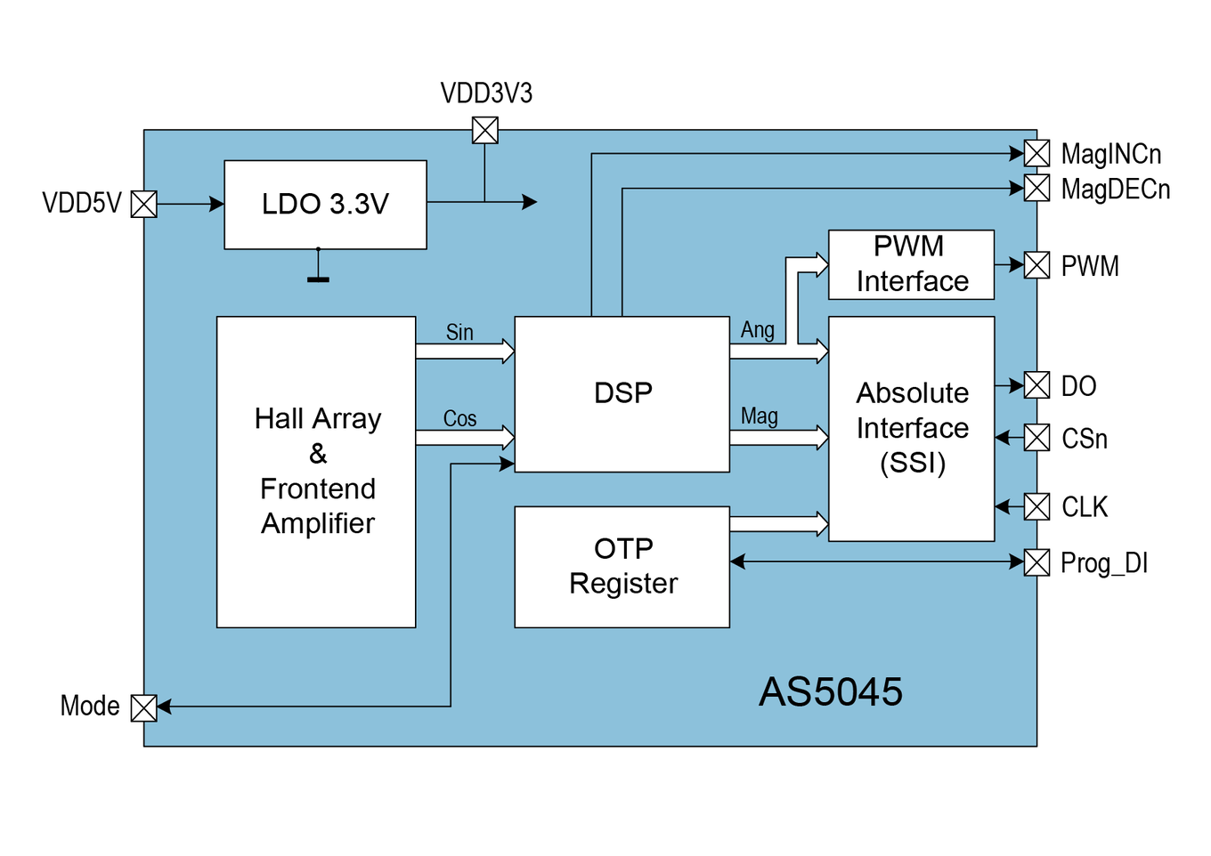 AS5045 Block Diagram