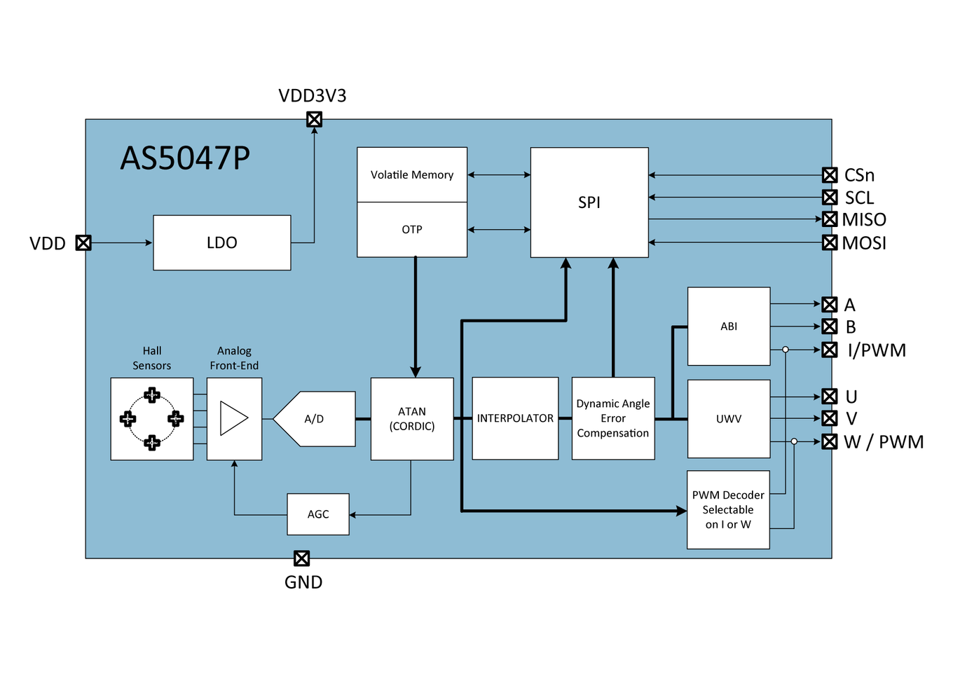 AS5047P Block Diagram