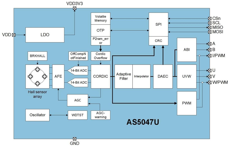 Block Diagram of AS5047U