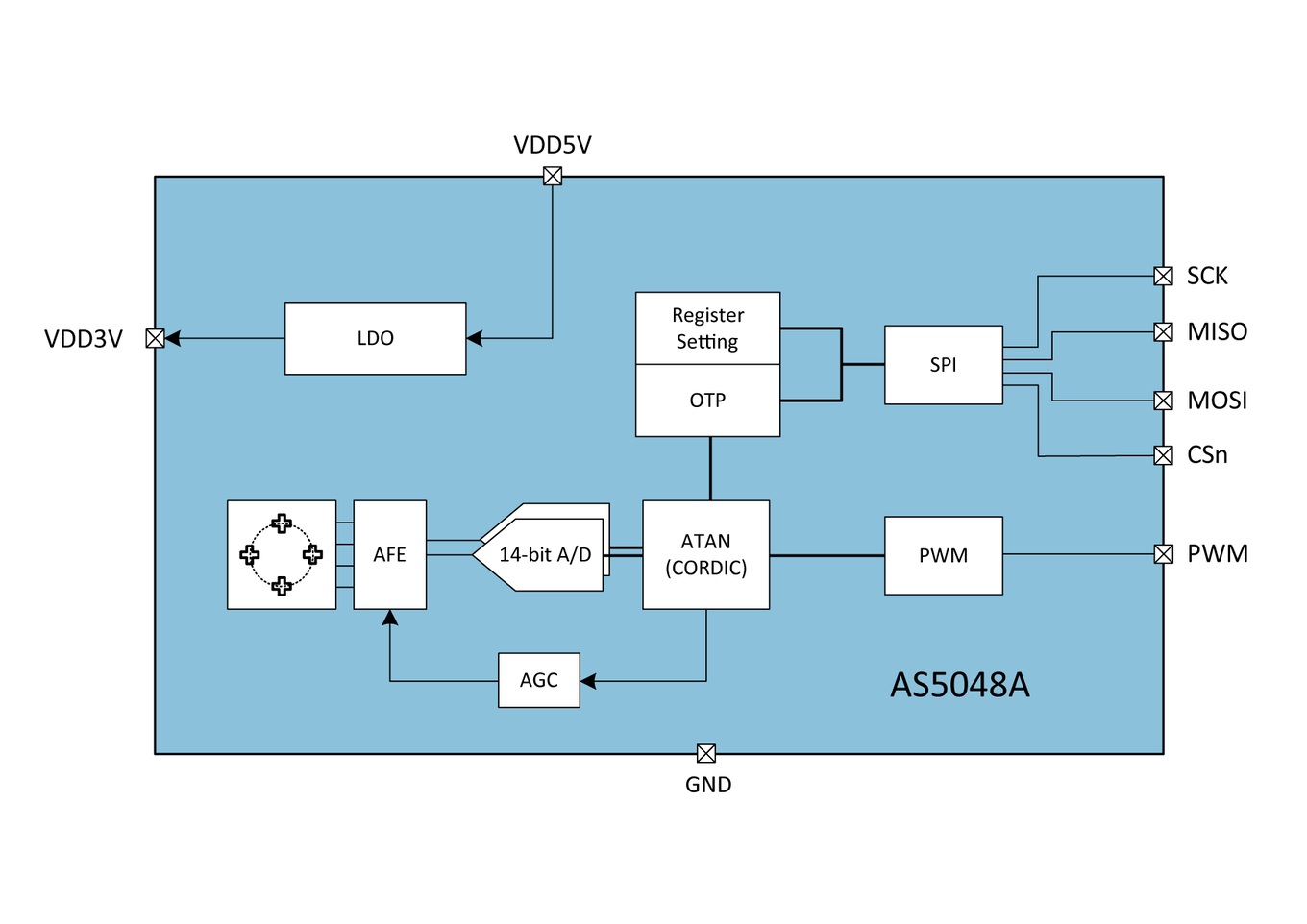 AS5048A Block Diagram