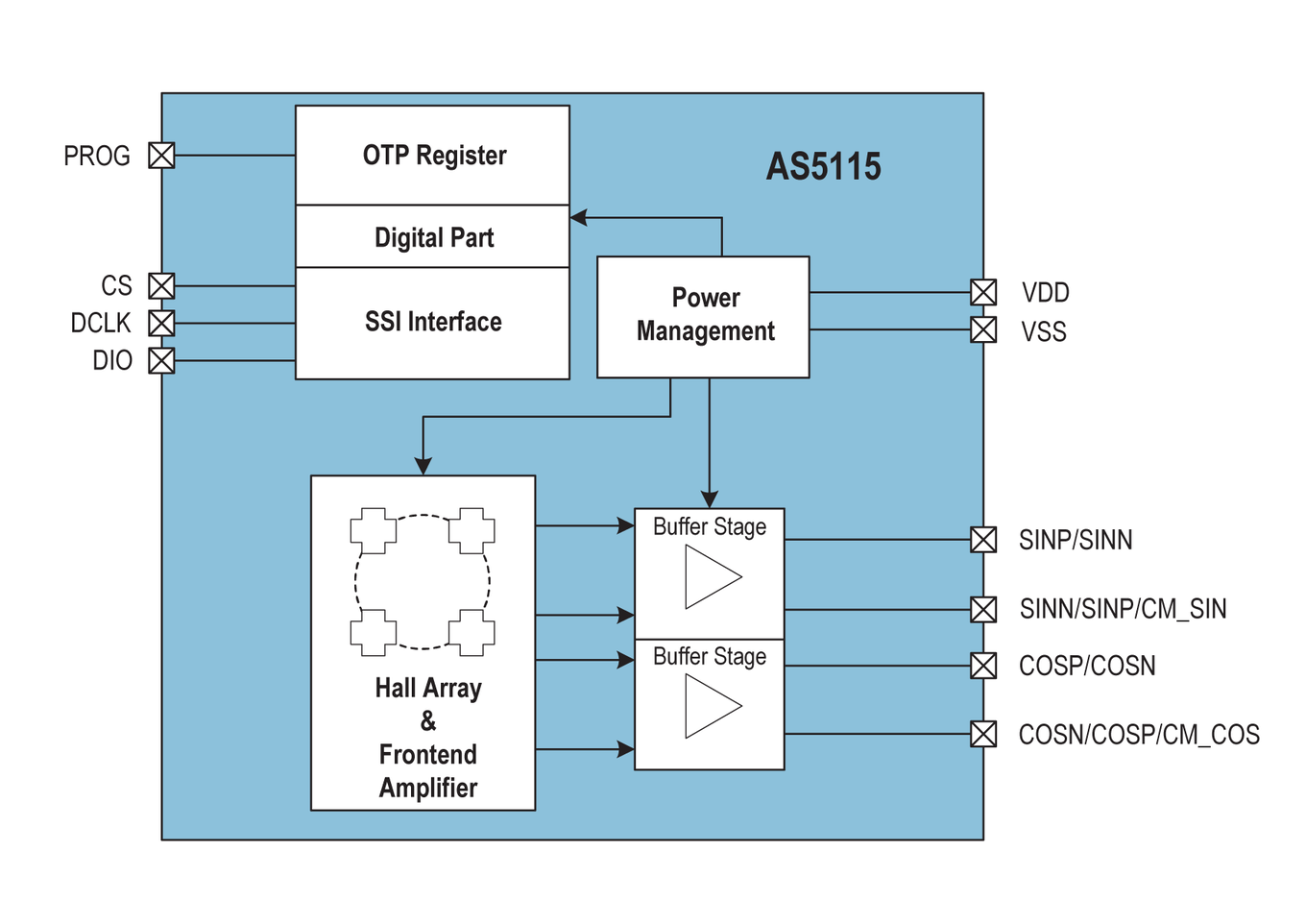 AS5115 Block Diagram