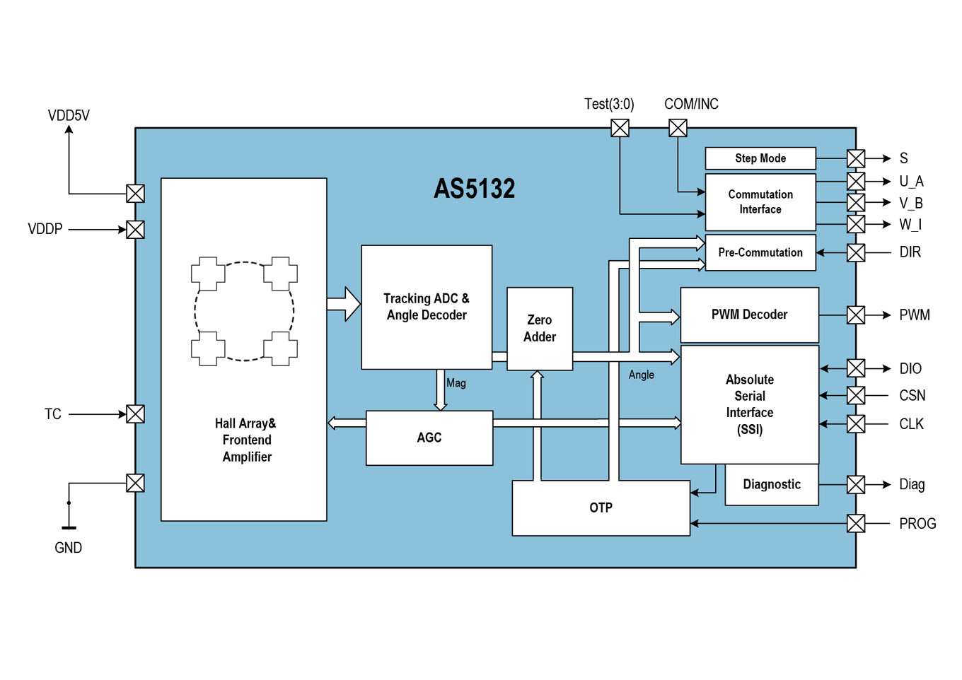AS5132 Block Diagram