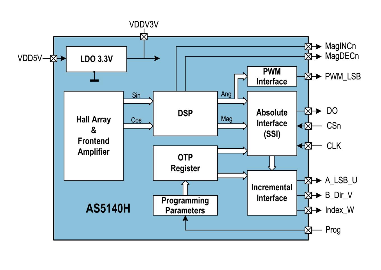AS5140H Block Diagram