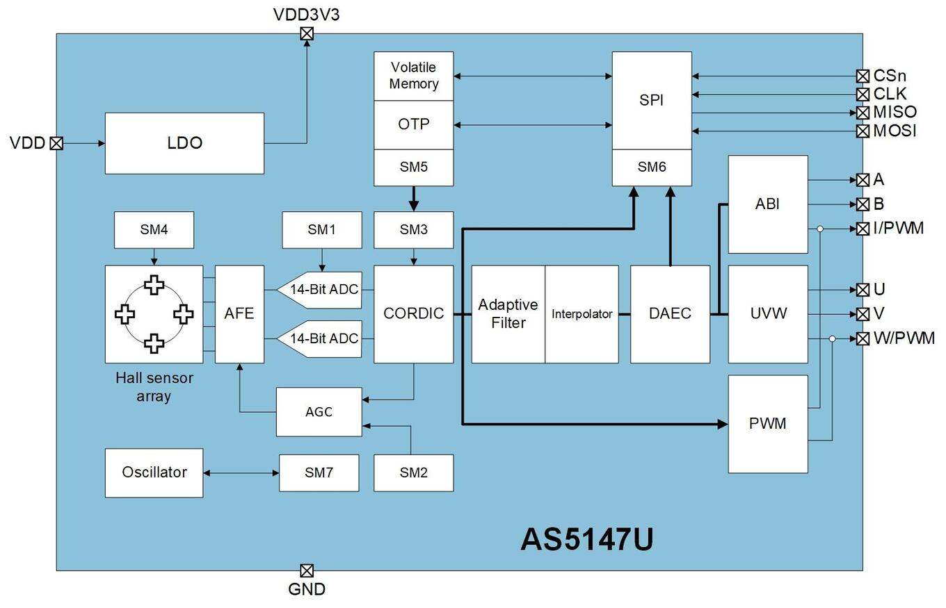 Block Diagram AS5147U