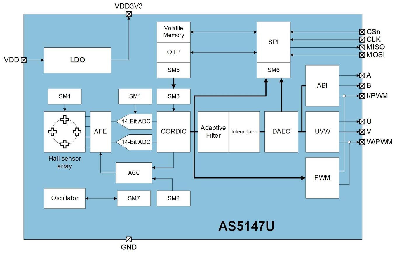 Block Diagram AS5147U