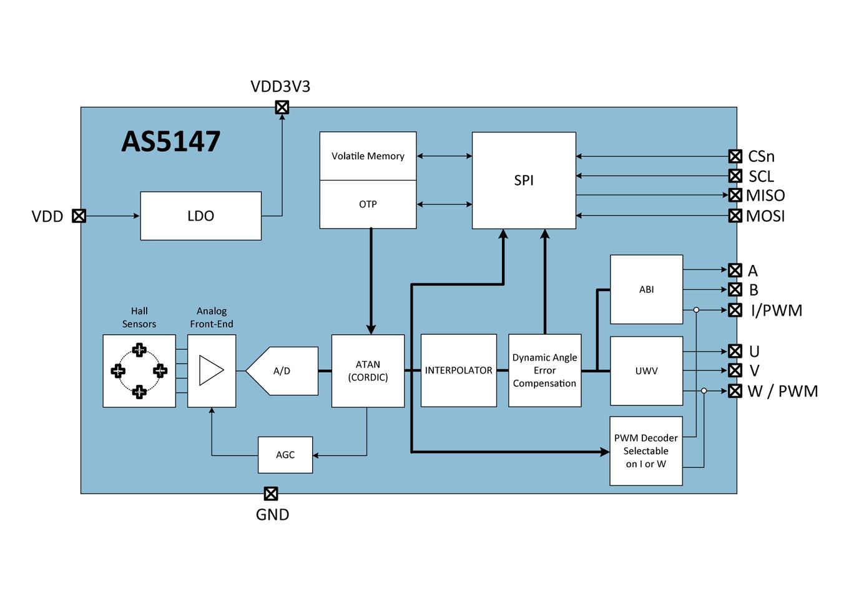 AS5147 Block Diagram