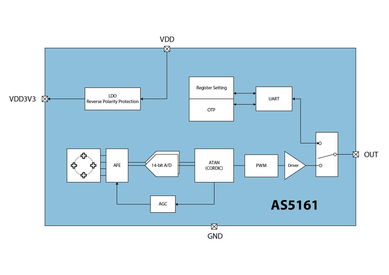 AS5161 Block Diagram