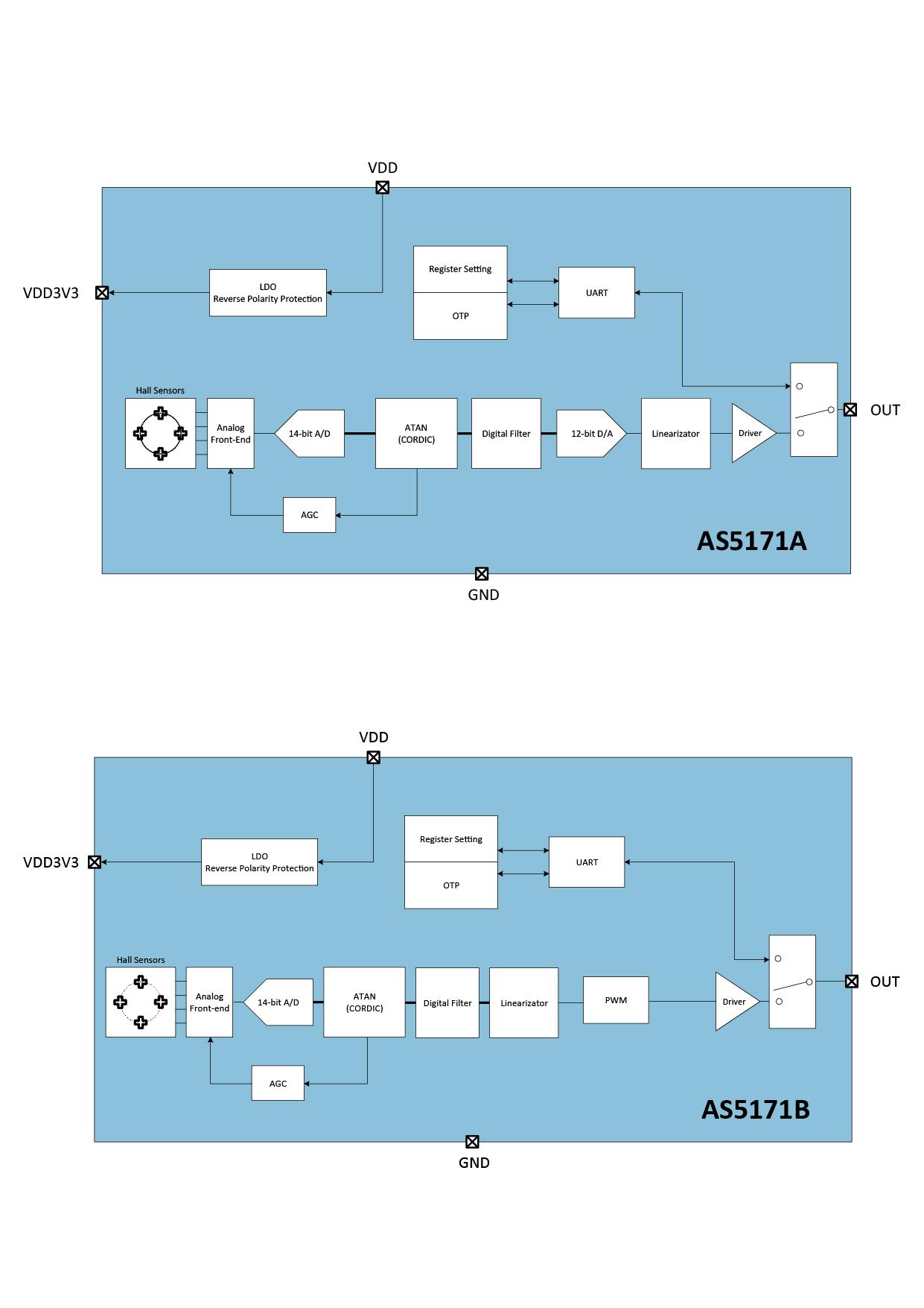 AS5171 Block Diagram