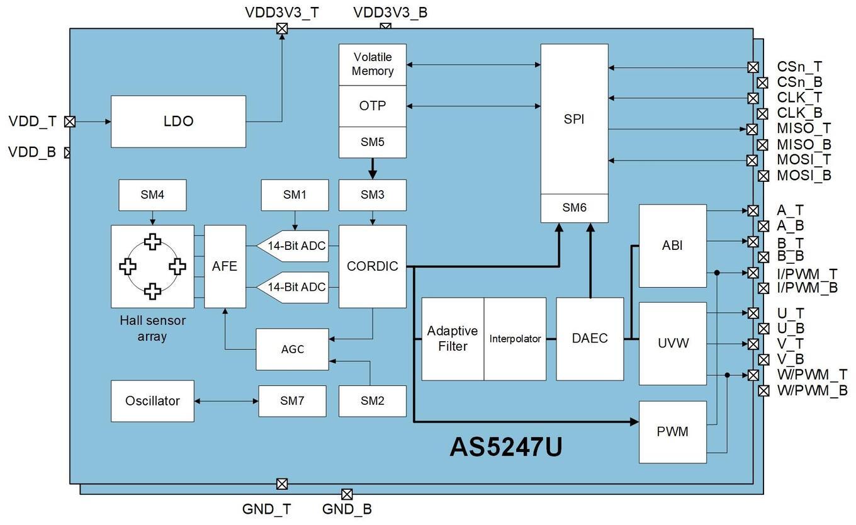 Block Diagram AS5247U