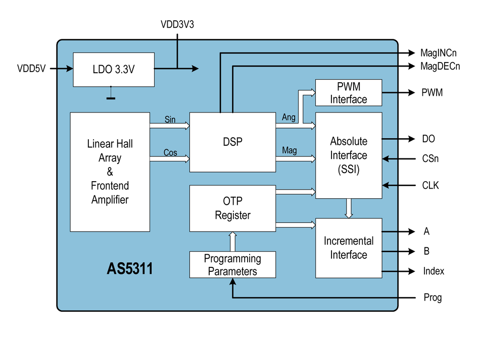 1 Pièces AS5045 petite esquisse circuit intégré 16 12 Bit programmable magnétique bouton rotatif