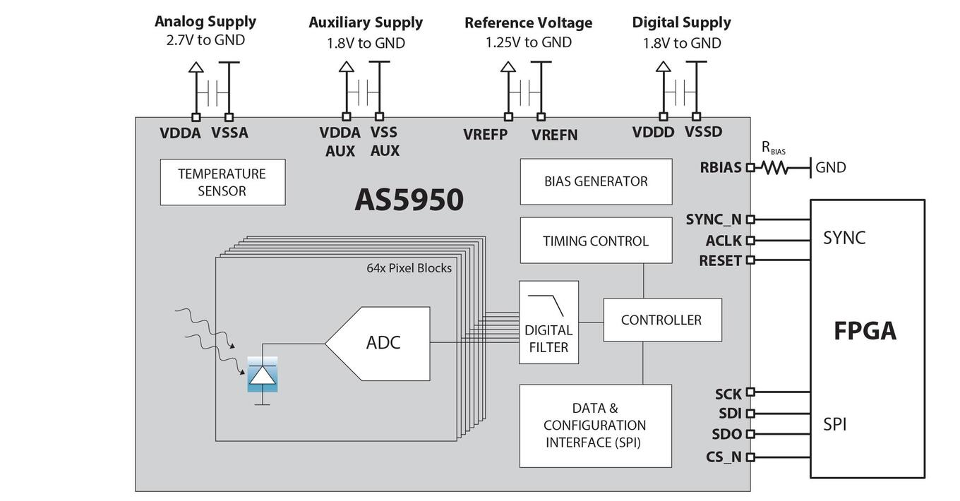 AS5950 block diagram