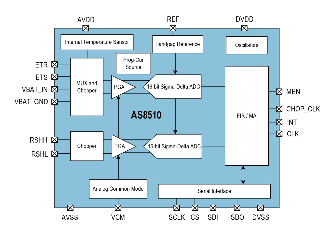 AS8510 Block Diagram