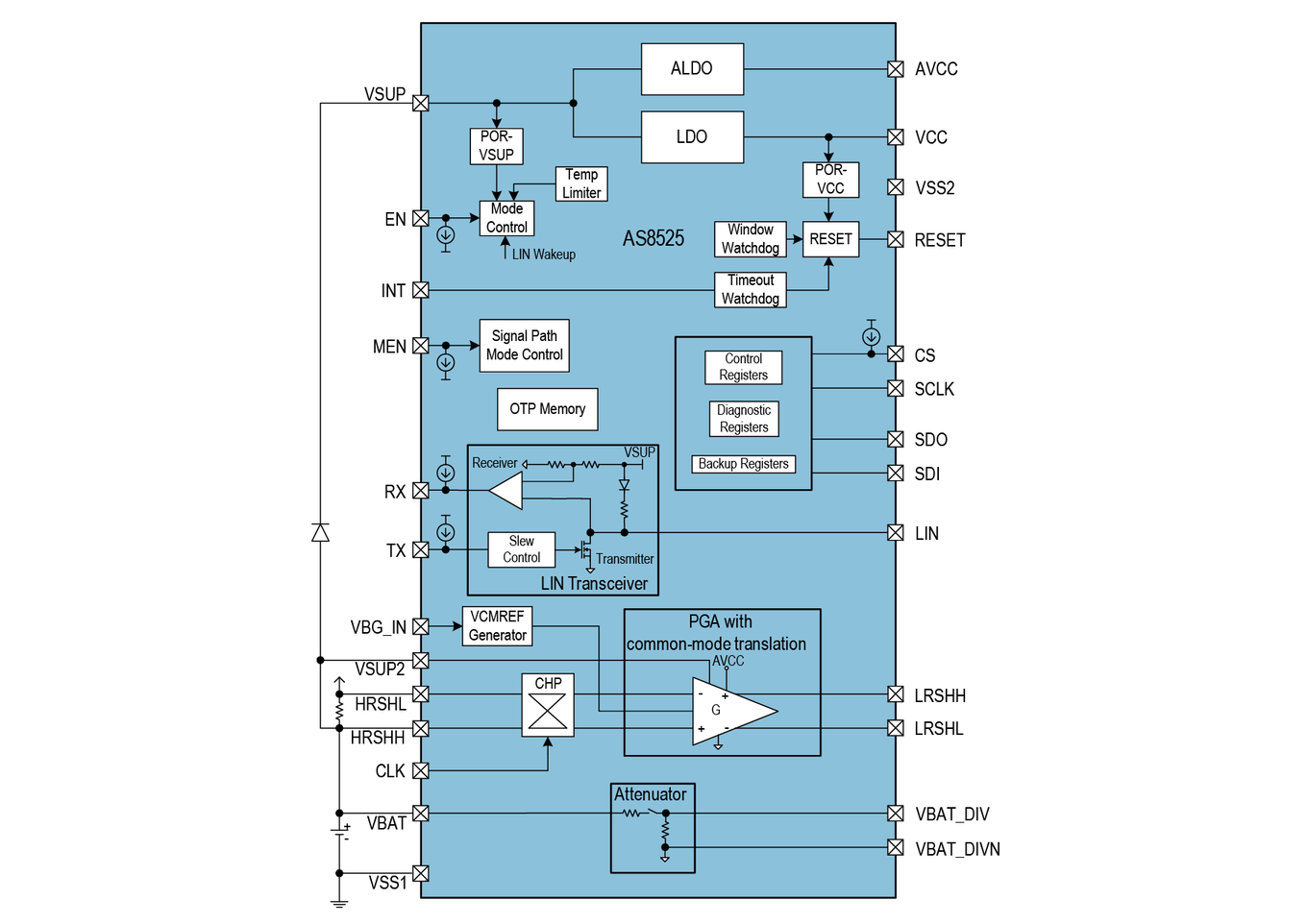 AS8525 Block Diagram