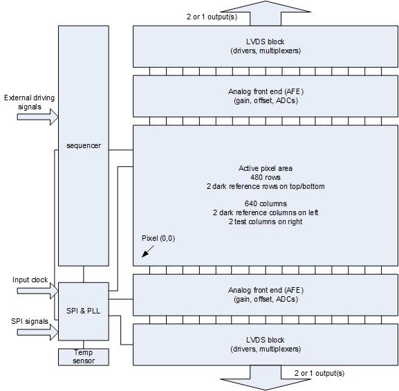 CMV300 Block diagram