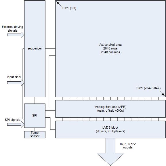CMV4000 Block Diagram