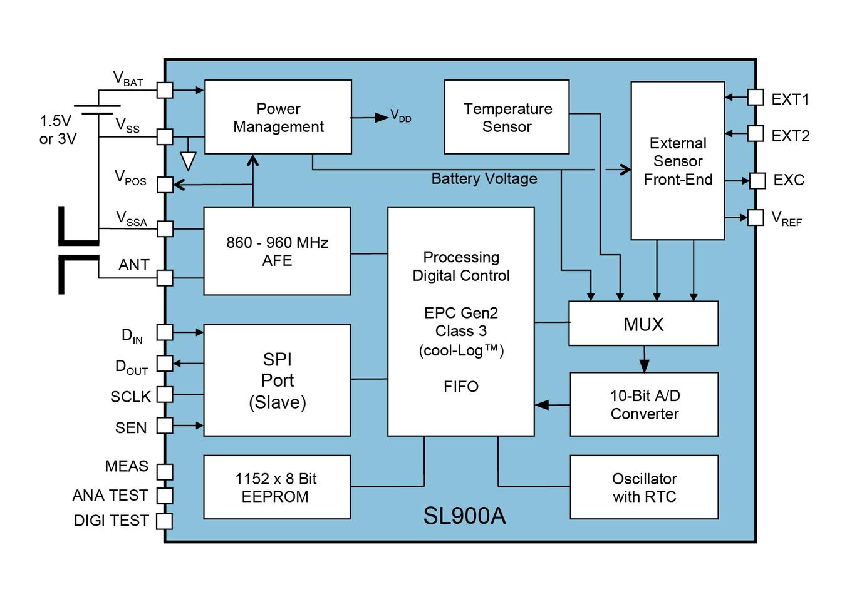 SL900A Block Diagram