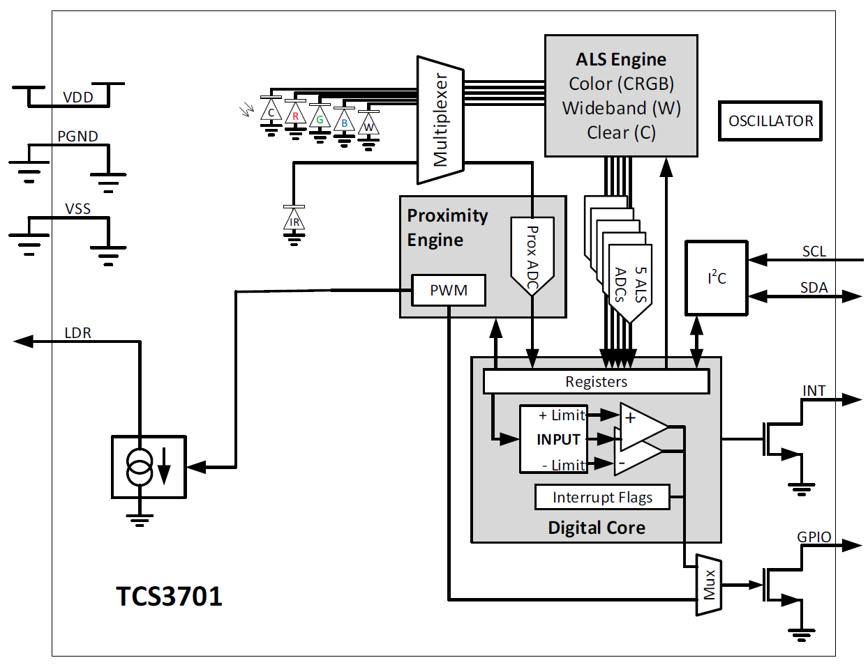 TCS3701 Block Diagram