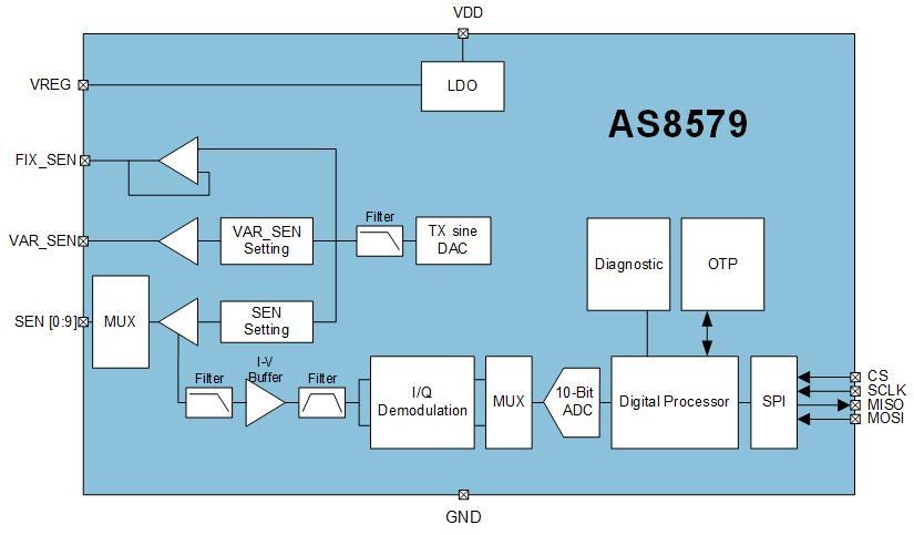 AS8579 Block Diagram