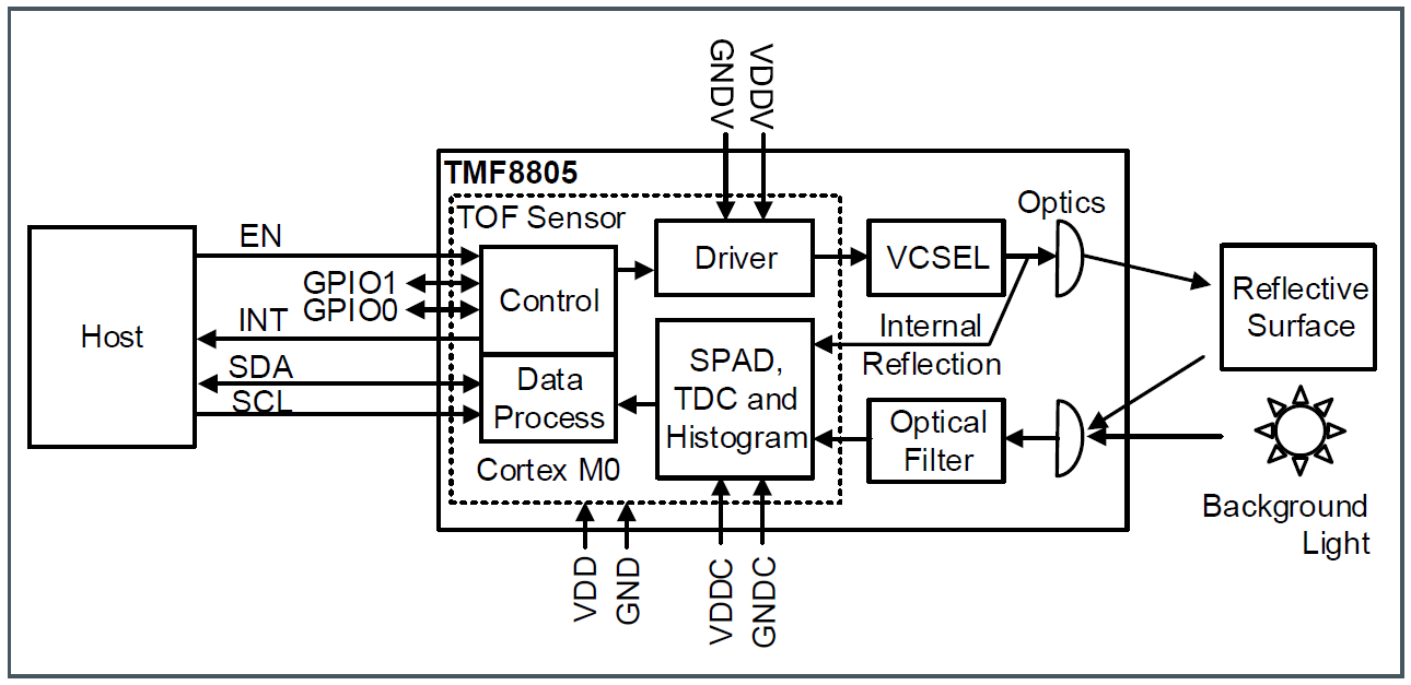 TMF8805 Block Diagram