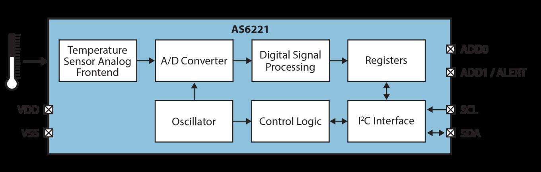 AS6221 Block Diagram
