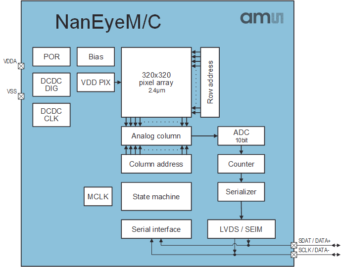 NanEyeC/M Block Diagram