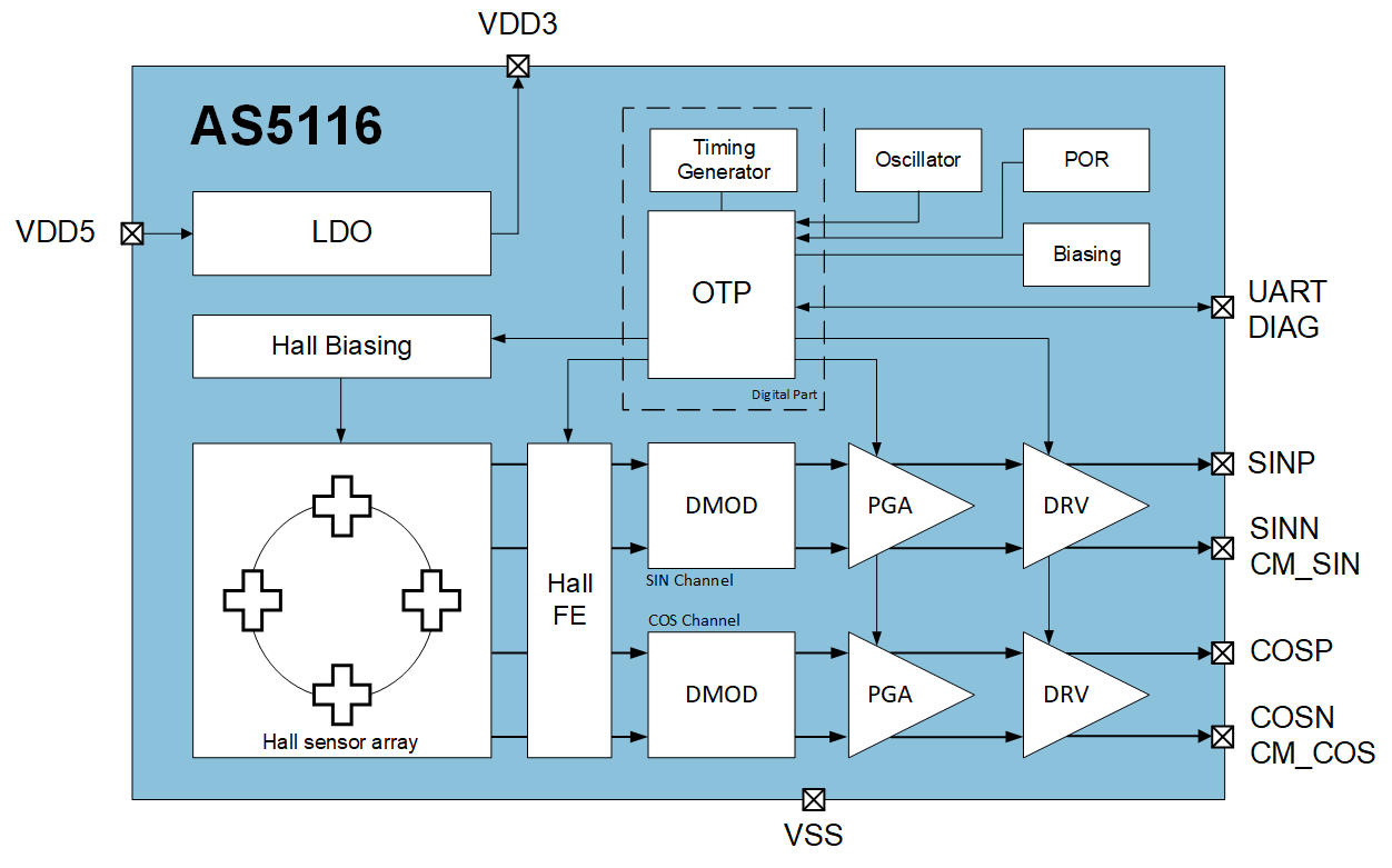 AS5116 Block Diagram