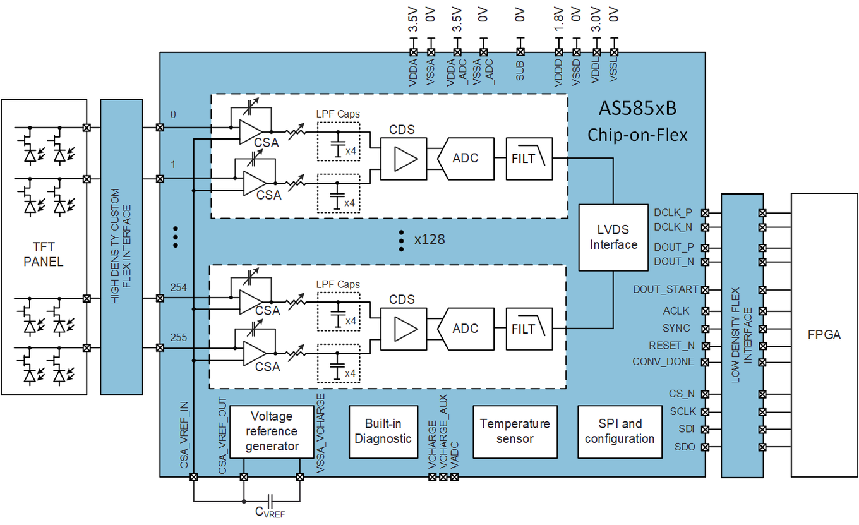 AS585xB Block Diagram