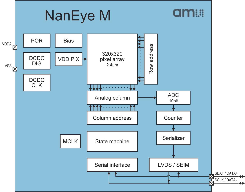 Block Diagram NanEye_M