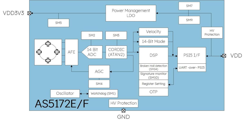 AS5172 Block Diagram